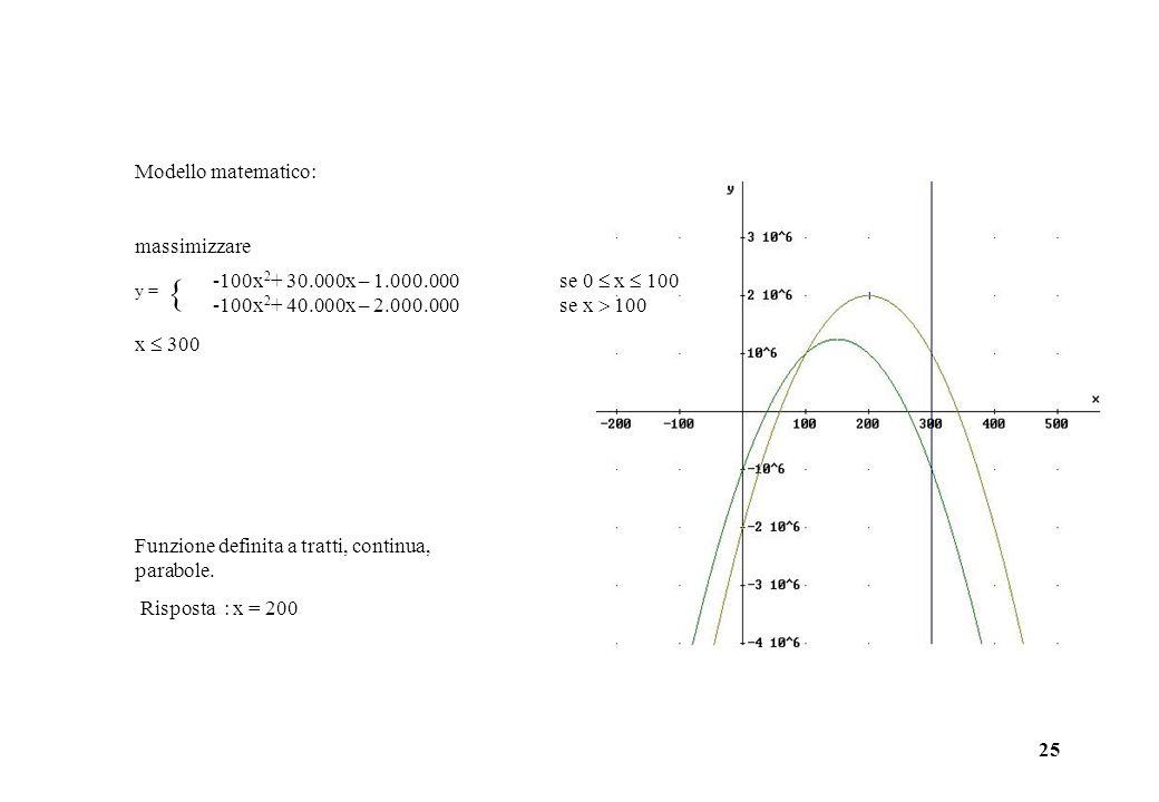  Modello matematico: massimizzare