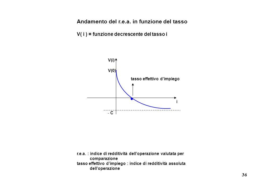 Andamento del r.e.a. in funzione del tasso