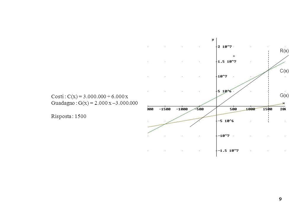 R(x)C(x) G(x) Costi : C(x) = 3.000.000 + 6.000 x.Guadagno : G(x) = 2.000 x –3.000.000.