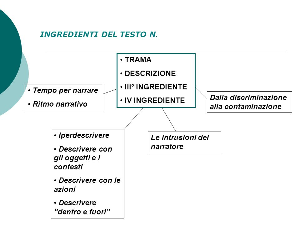 INGREDIENTI DEL TESTO N.