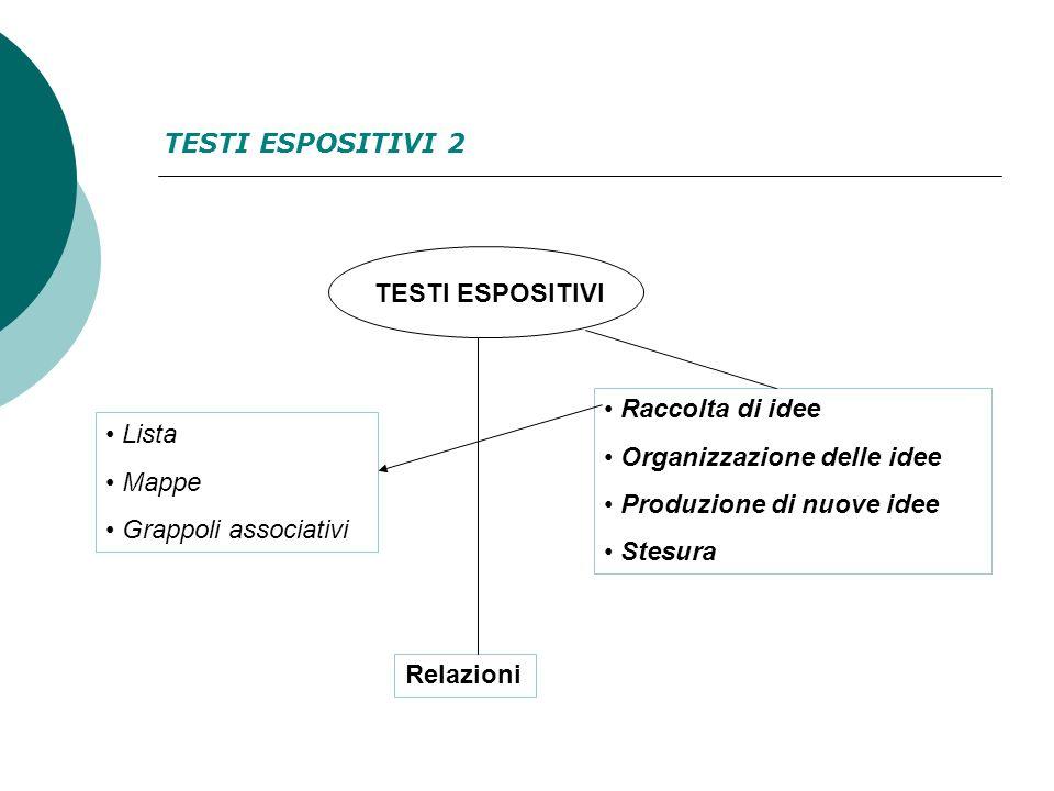 TESTI ESPOSITIVI 2 TESTI ESPOSITIVI. Raccolta di idee. Organizzazione delle idee. Produzione di nuove idee.