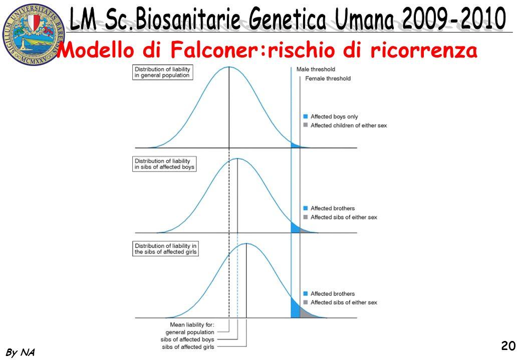 Modello di Falconer:rischio di ricorrenza
