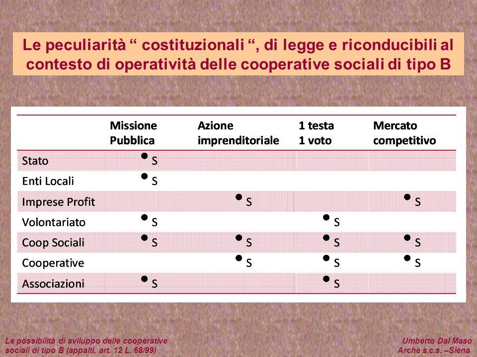 Le peculiarità costituzionali , di legge e riconducibili al contesto di operatività delle cooperative sociali di tipo B