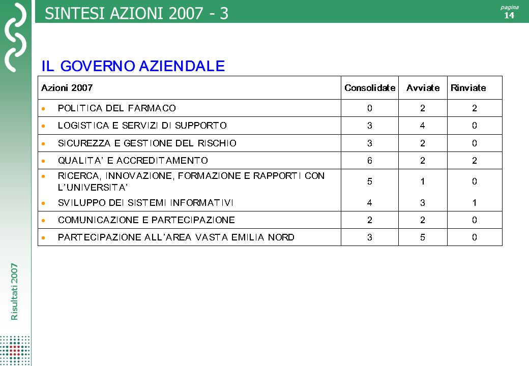 SINTESI AZIONI 2007 - 3