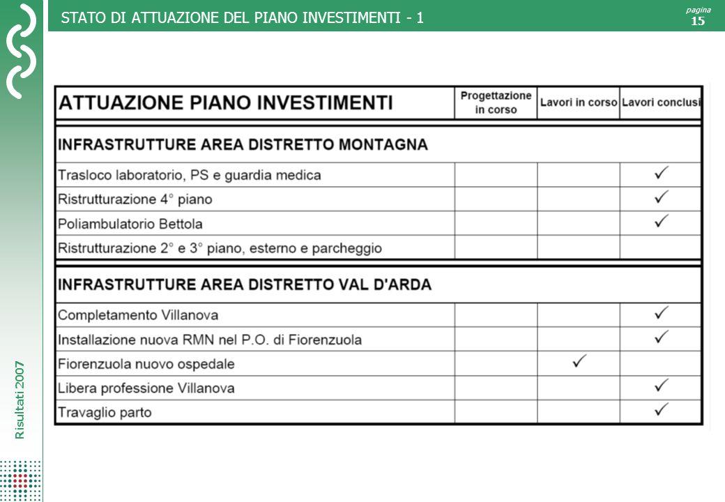 STATO DI ATTUAZIONE DEL PIANO INVESTIMENTI - 1
