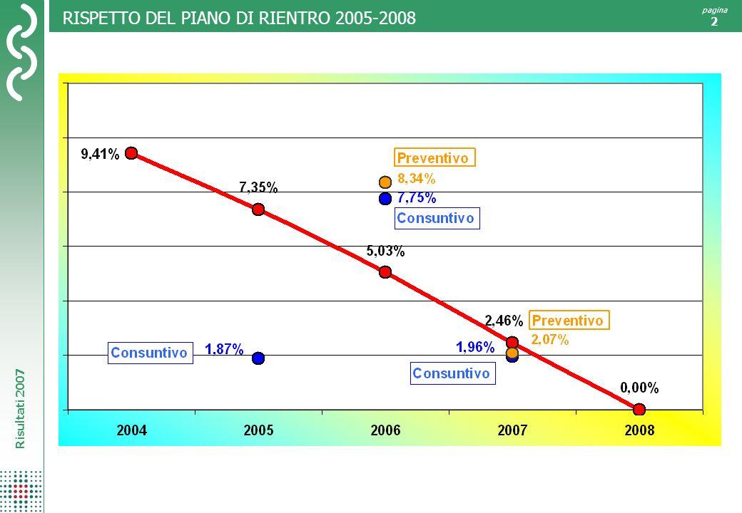 RISPETTO DEL PIANO DI RIENTRO 2005-2008