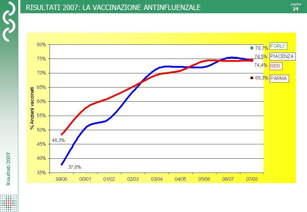 RISULTATI 2007: LA VACCINAZIONE ANTINFLUENZALE