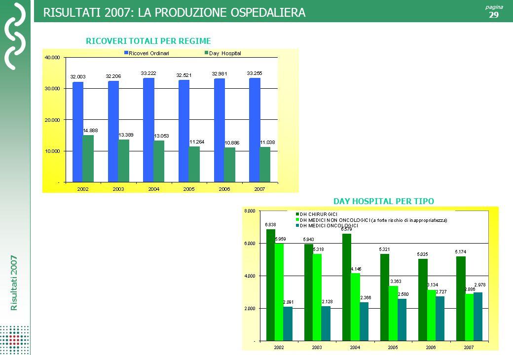 RISULTATI 2007: LA PRODUZIONE OSPEDALIERA