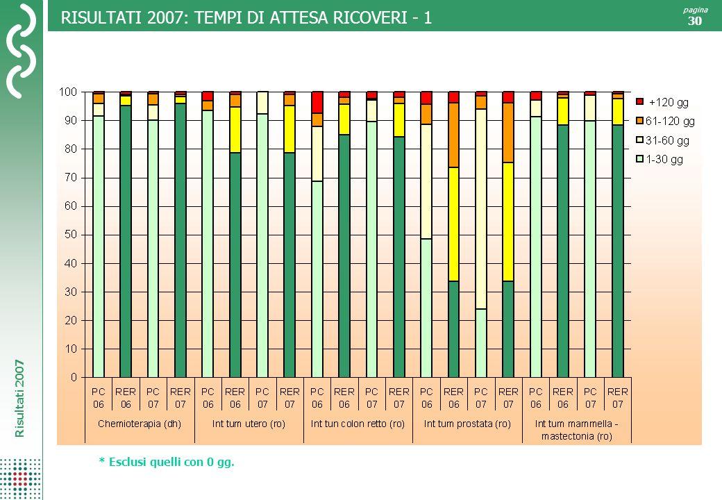 RISULTATI 2007: TEMPI DI ATTESA RICOVERI - 1