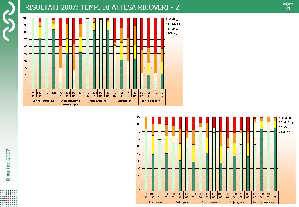 RISULTATI 2007: TEMPI DI ATTESA RICOVERI - 2