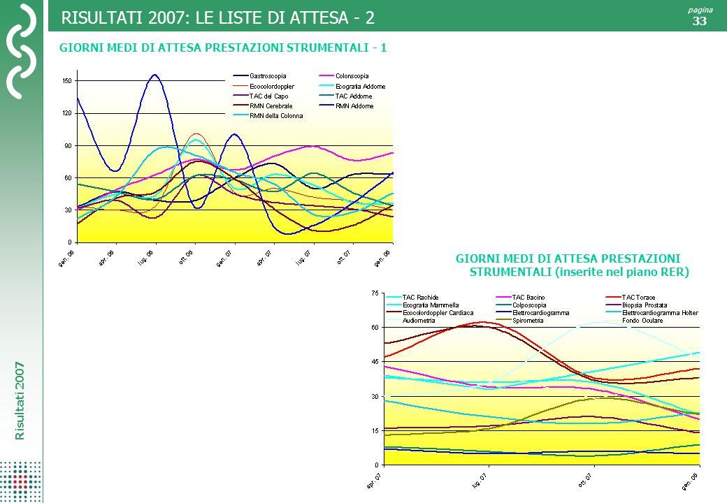 RISULTATI 2007: LE LISTE DI ATTESA - 2