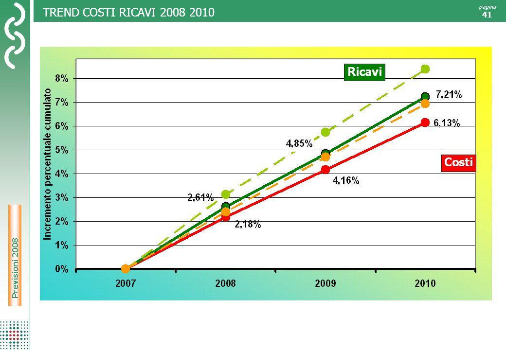 TREND COSTI RICAVI 2008 2010 Previsioni 2008