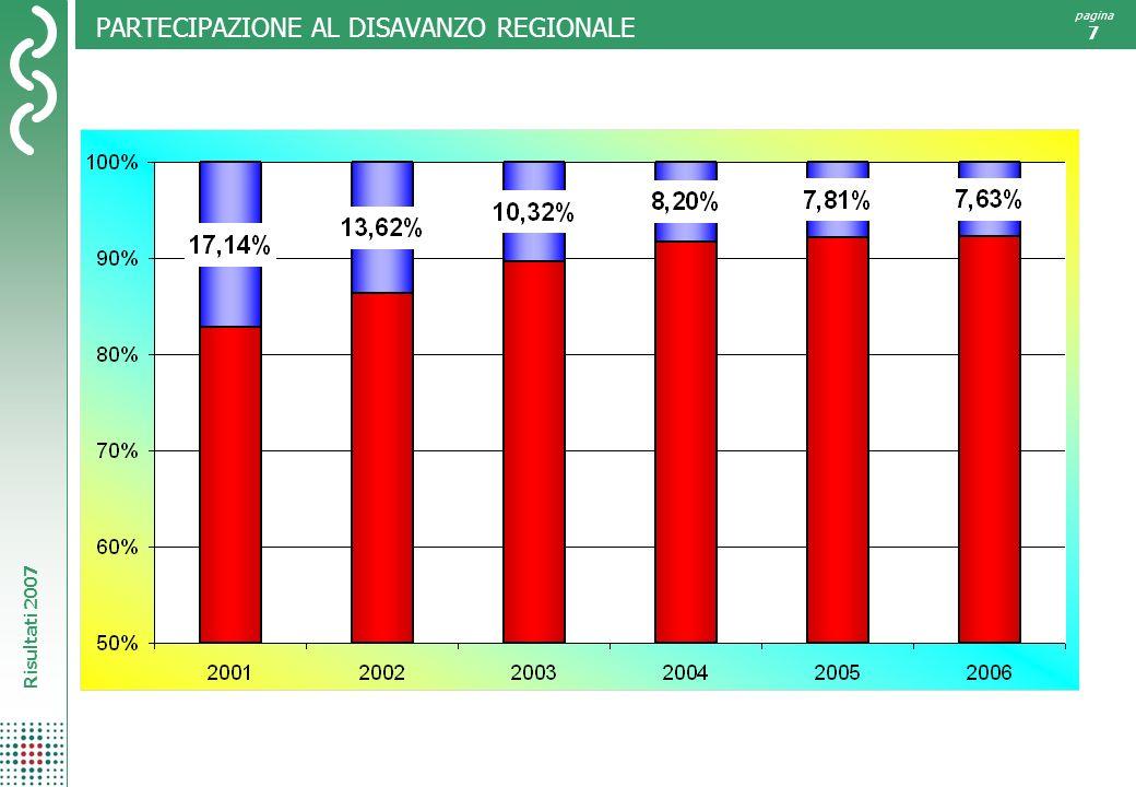 PARTECIPAZIONE AL DISAVANZO REGIONALE