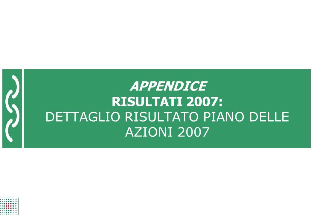 APPENDICE RISULTATI 2007: DETTAGLIO RISULTATO PIANO DELLE AZIONI 2007