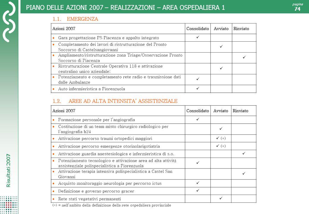 PIANO DELLE AZIONI 2007 – REALIZZAZIONI – AREA OSPEDALIERA 1