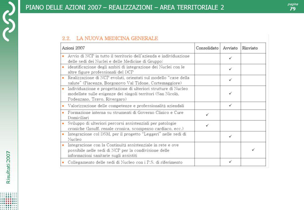 PIANO DELLE AZIONI 2007 – REALIZZAZIONI – AREA TERRITORIALE 2