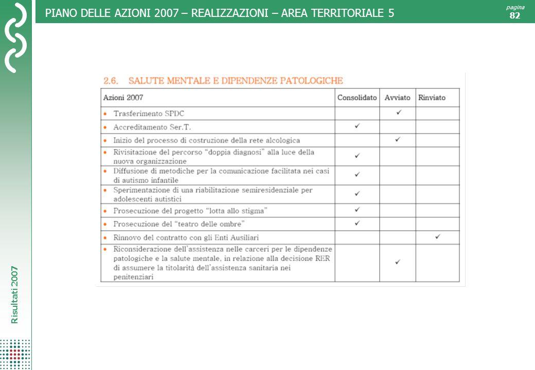PIANO DELLE AZIONI 2007 – REALIZZAZIONI – AREA TERRITORIALE 5