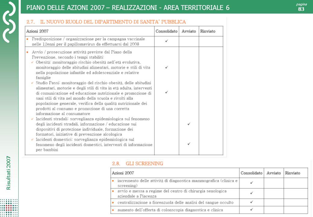 PIANO DELLE AZIONI 2007 – REALIZZAZIONI - AREA TERRITORIALE 6
