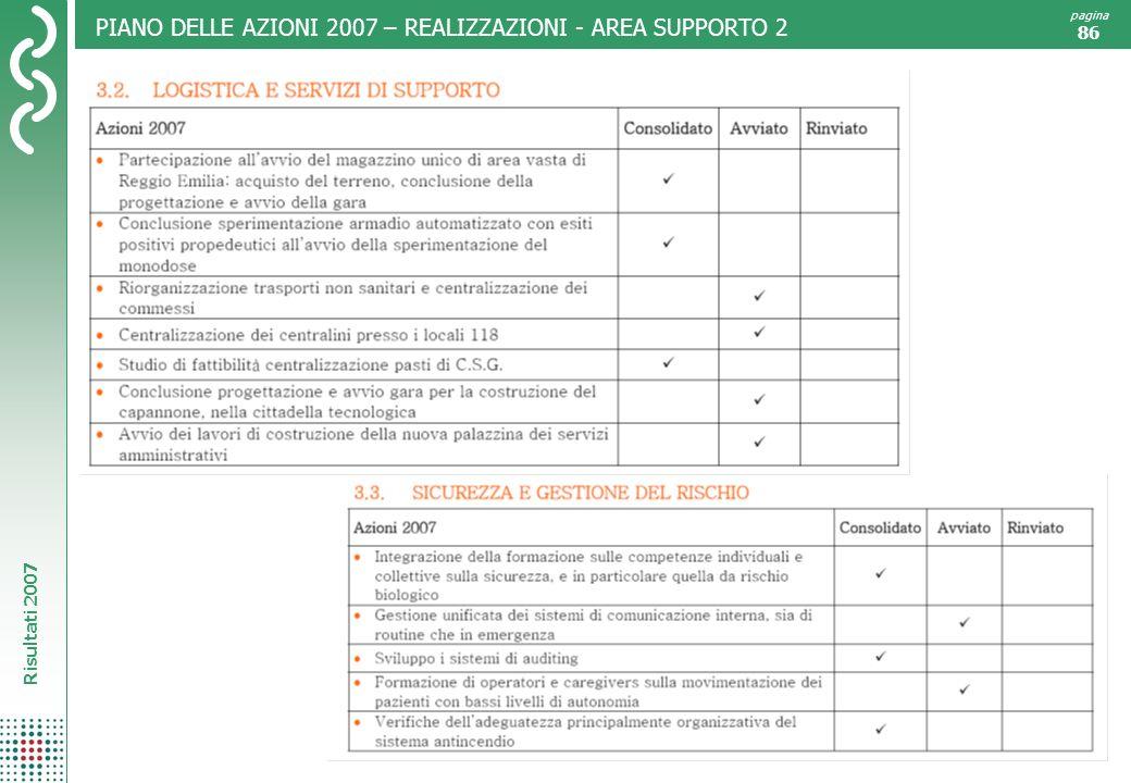 PIANO DELLE AZIONI 2007 – REALIZZAZIONI - AREA SUPPORTO 2