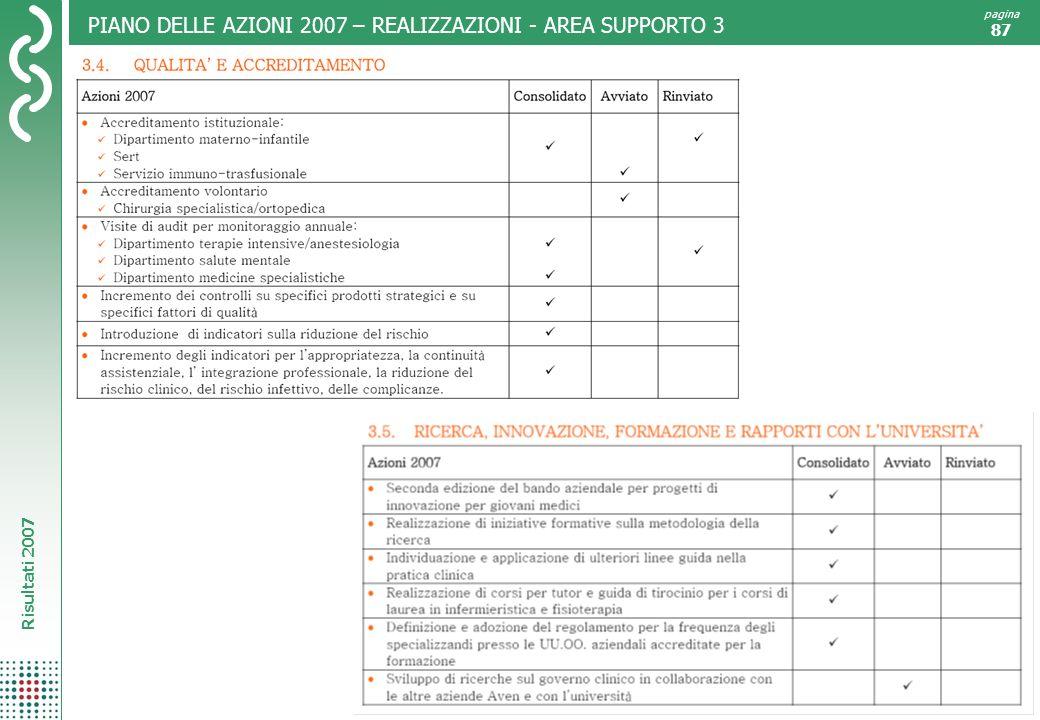 PIANO DELLE AZIONI 2007 – REALIZZAZIONI - AREA SUPPORTO 3