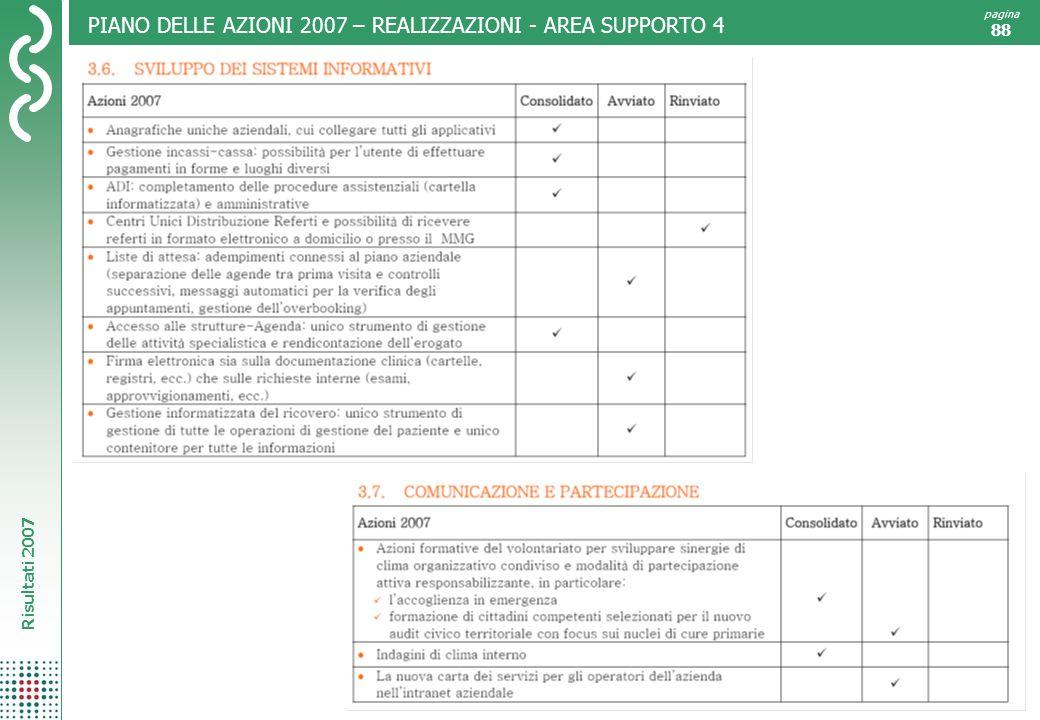 PIANO DELLE AZIONI 2007 – REALIZZAZIONI - AREA SUPPORTO 4