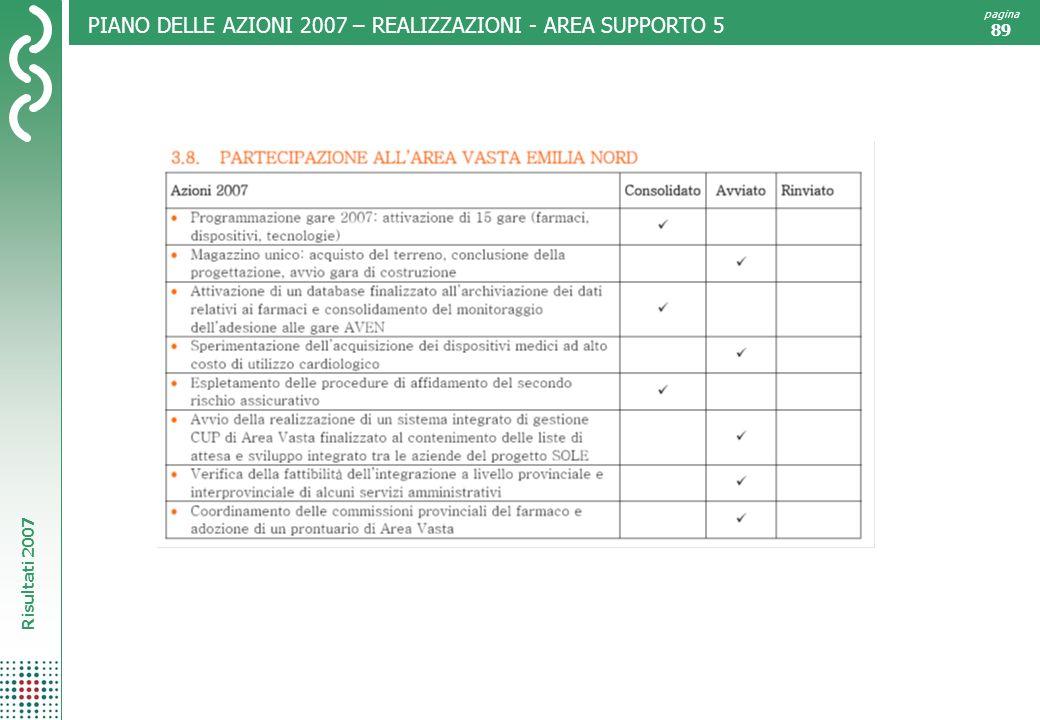 PIANO DELLE AZIONI 2007 – REALIZZAZIONI - AREA SUPPORTO 5