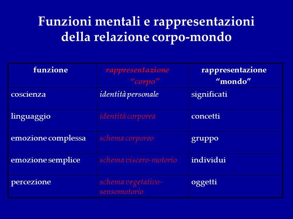 Funzioni mentali e rappresentazioni della relazione corpo-mondo