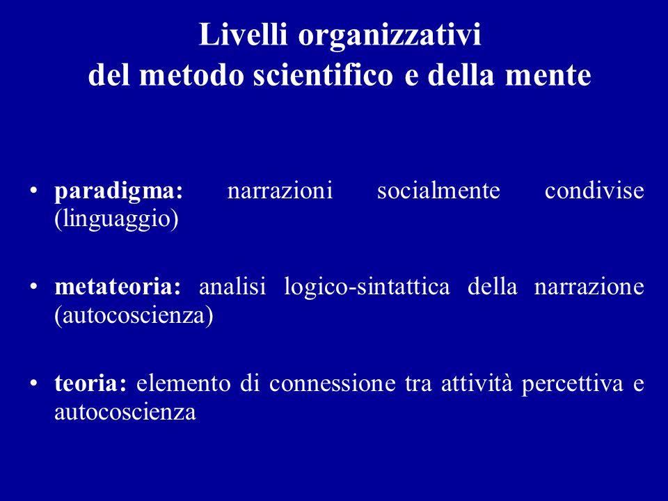 Livelli organizzativi del metodo scientifico e della mente