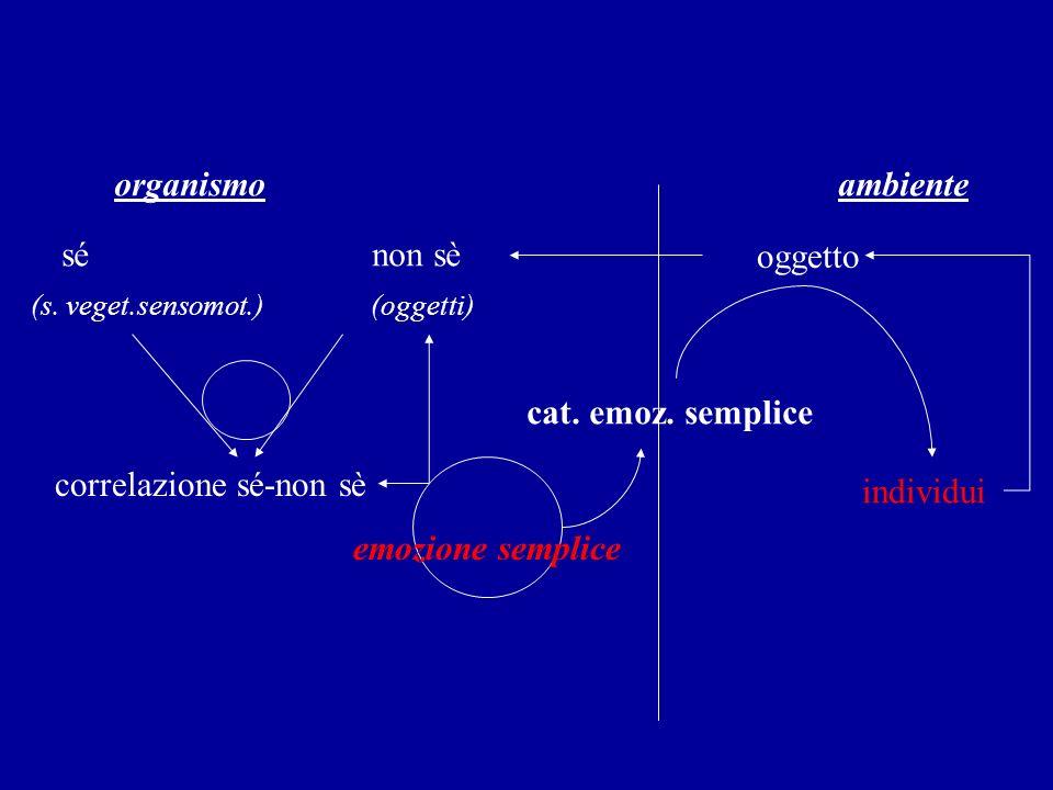 correlazione sé-non sè individui emozione semplice
