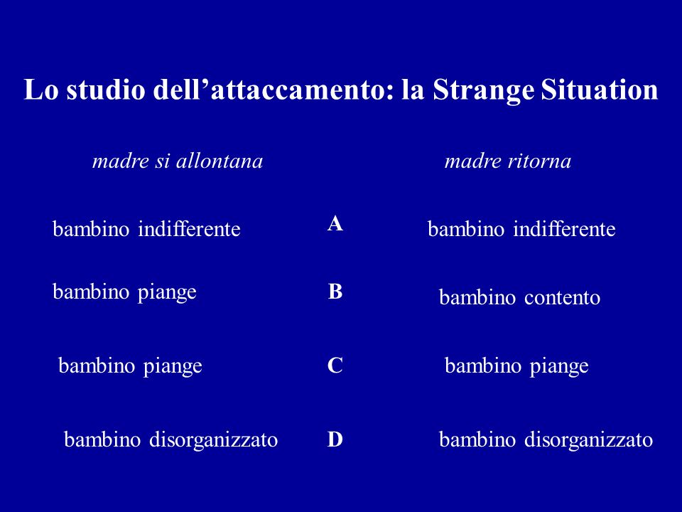 Lo studio dell'attaccamento: la Strange Situation