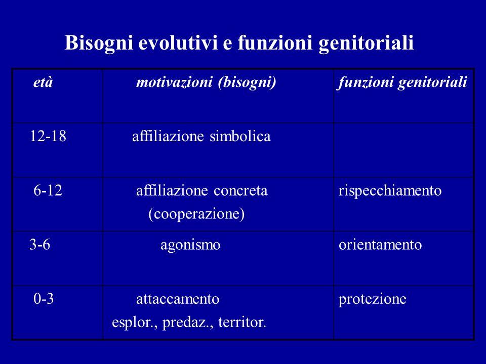 Bisogni evolutivi e funzioni genitoriali
