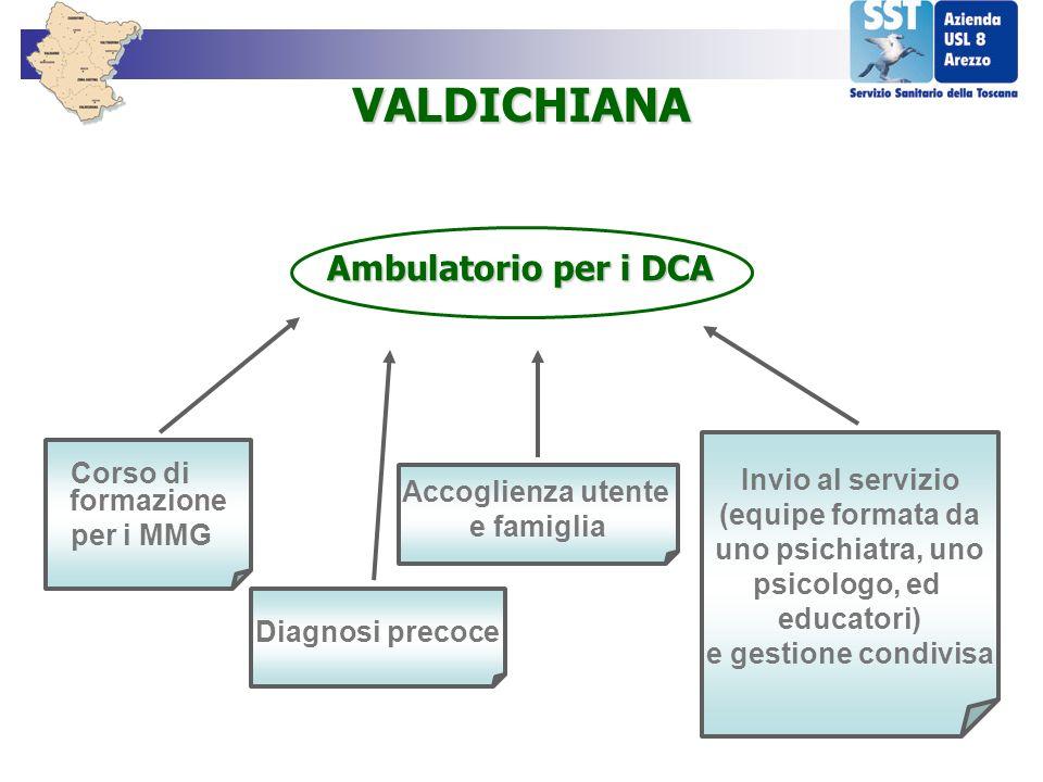 VALDICHIANA Ambulatorio per i DCA Invio al servizio (equipe formata da
