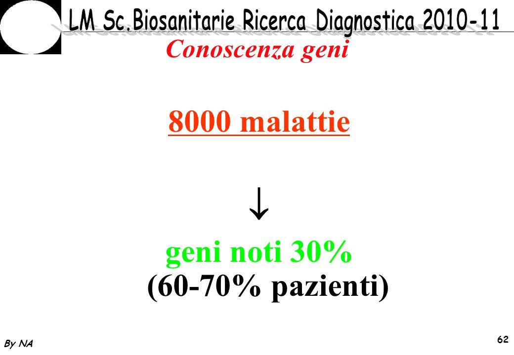 geni noti 30% (60-70% pazienti)