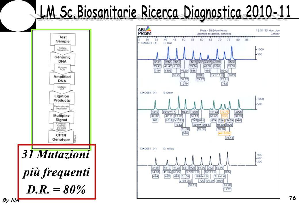 31 Mutazioni più frequenti D.R. = 80%