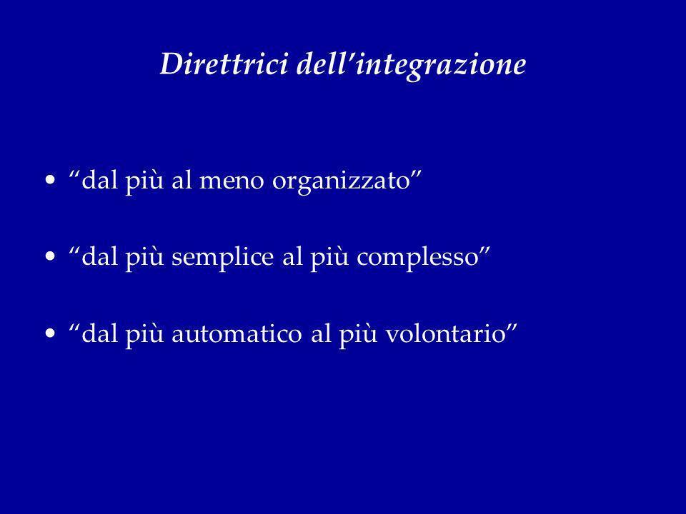 Direttrici dell'integrazione