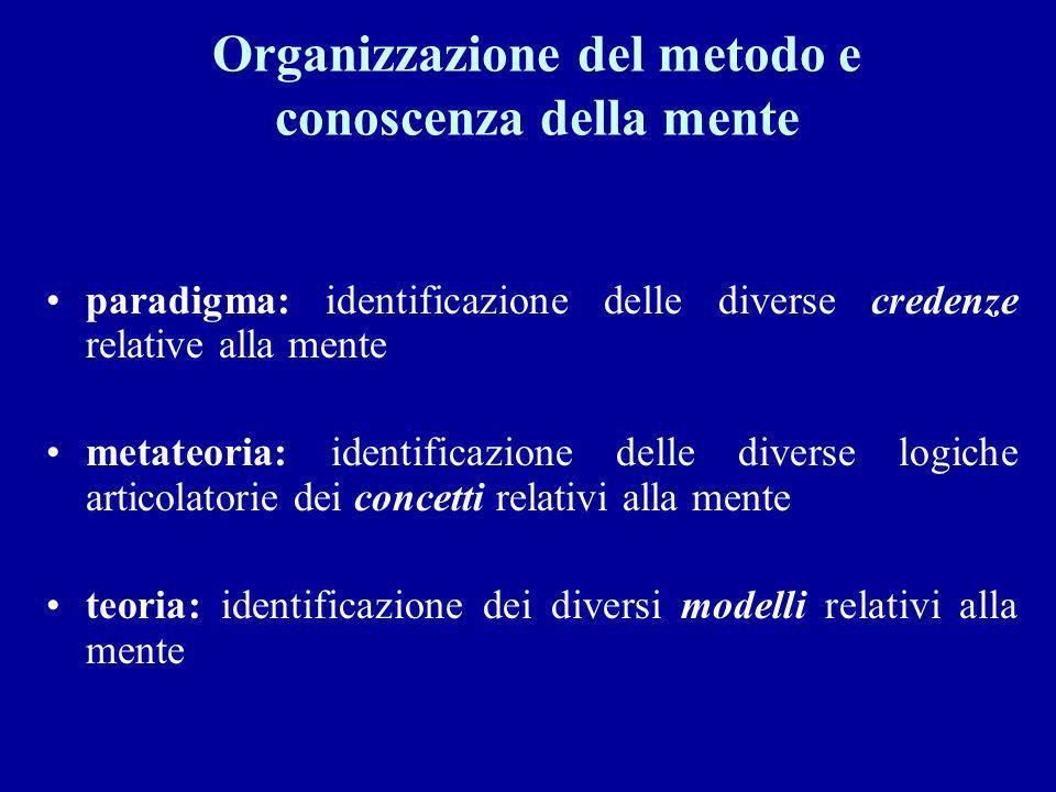 Organizzazione del metodo e conoscenza della mente
