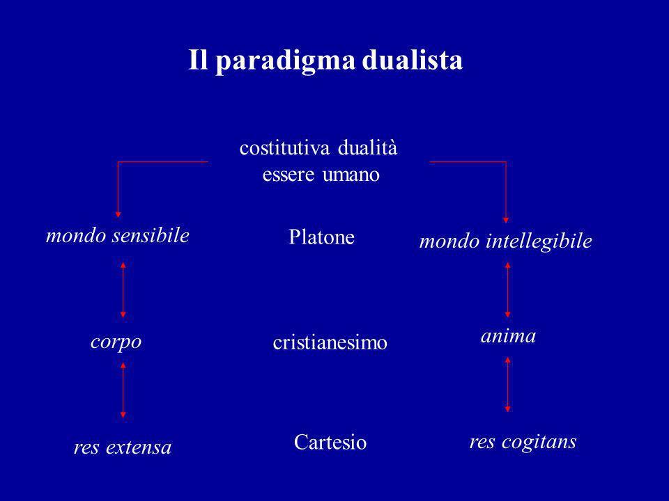 Il paradigma dualista costitutiva dualità essere umano mondo sensibile