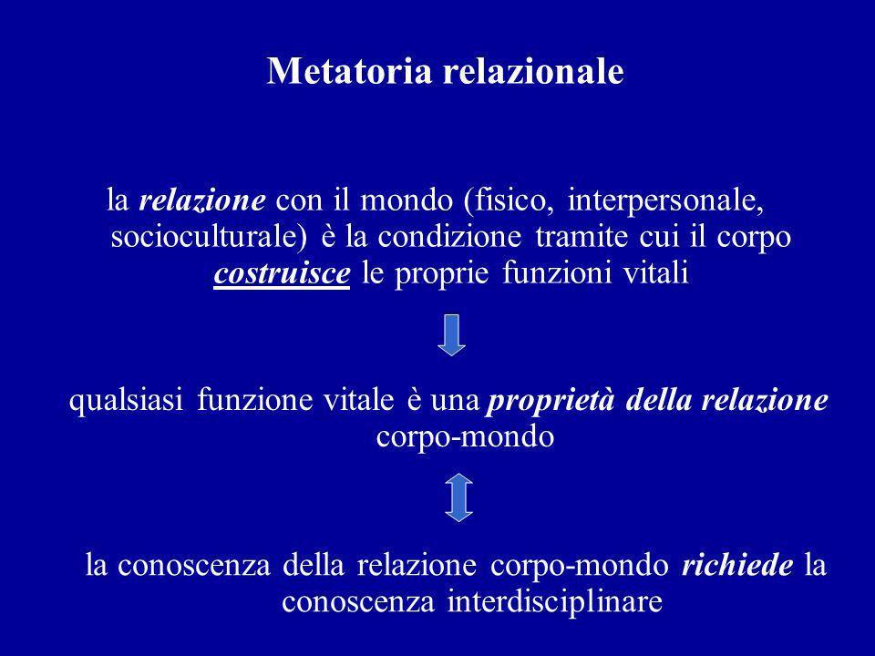 Metatoria relazionale