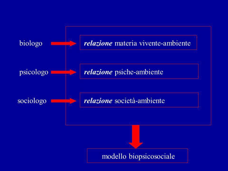 biologo relazione materia vivente-ambiente. psicologo. relazione psiche-ambiente. sociologo. relazione società-ambiente.