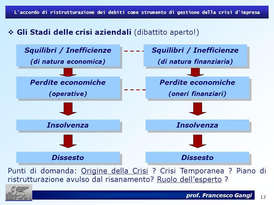Gli Stadi delle crisi aziendali (dibattito aperto!)