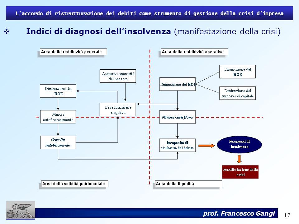 Indici di diagnosi dell'insolvenza (manifestazione della crisi)
