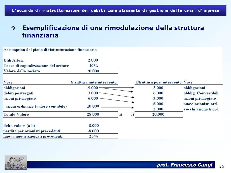 Esemplificazione di una rimodulazione della struttura finanziaria