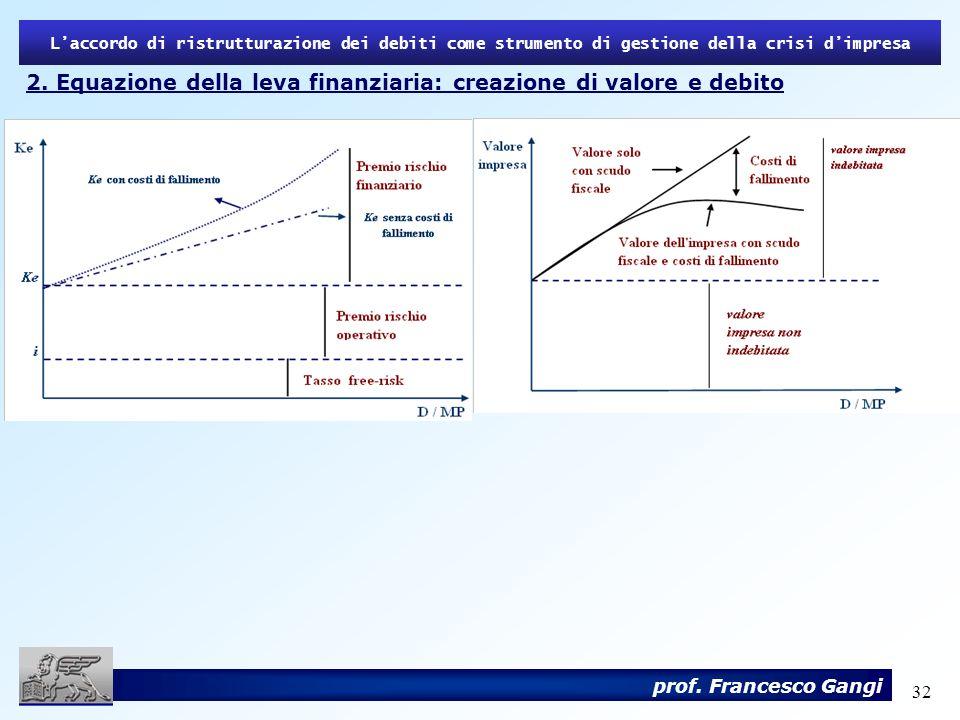 2. Equazione della leva finanziaria: creazione di valore e debito
