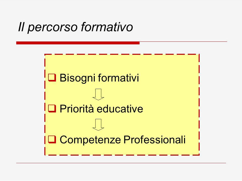 Il percorso formativo Bisogni formativi Priorità educative
