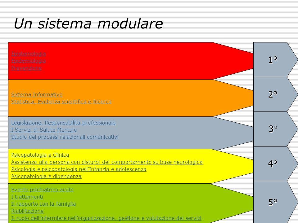 Un sistema modulare 1° 2° 3° 4° 5° Epistemologia Epidemiologia