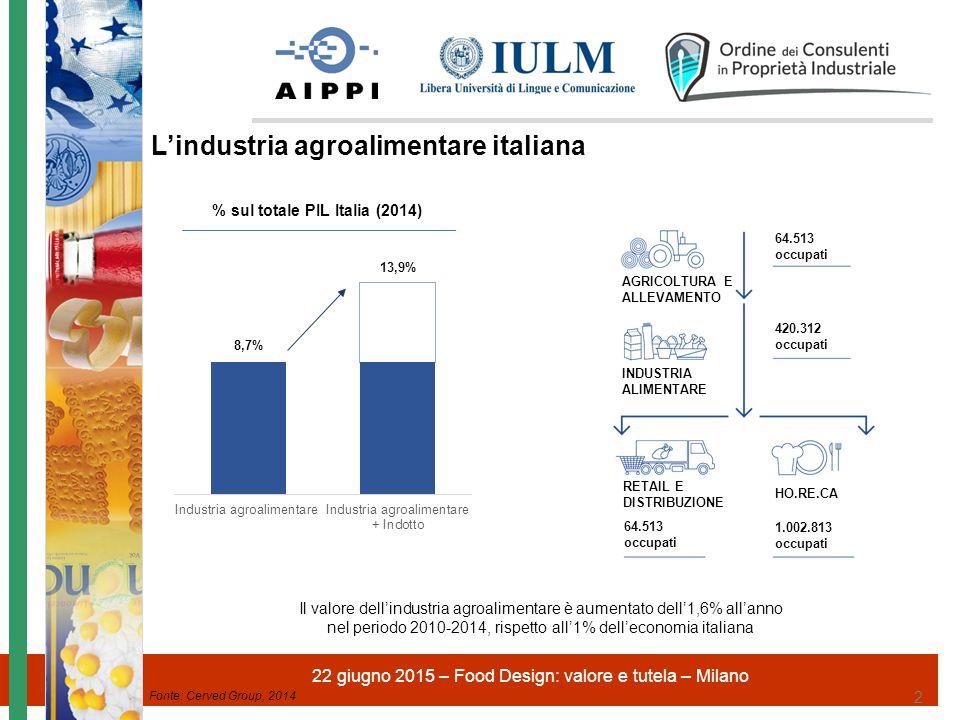 % sul totale PIL Italia (2014)