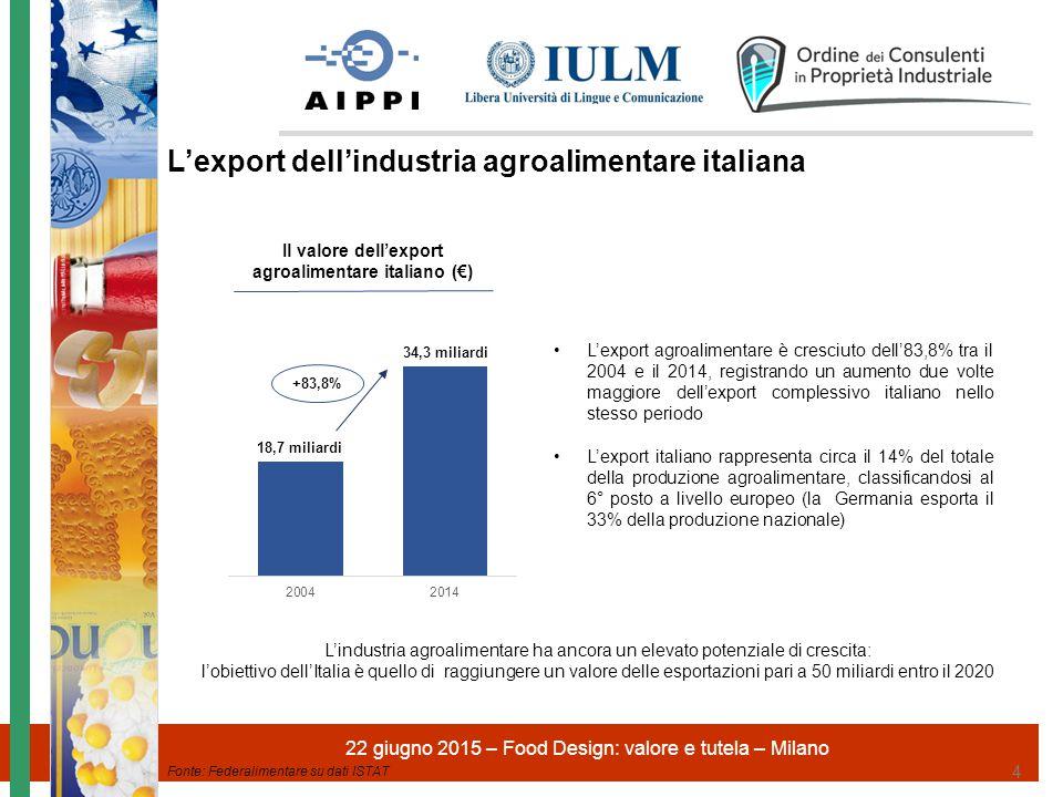 Il valore dell'export agroalimentare italiano (€)