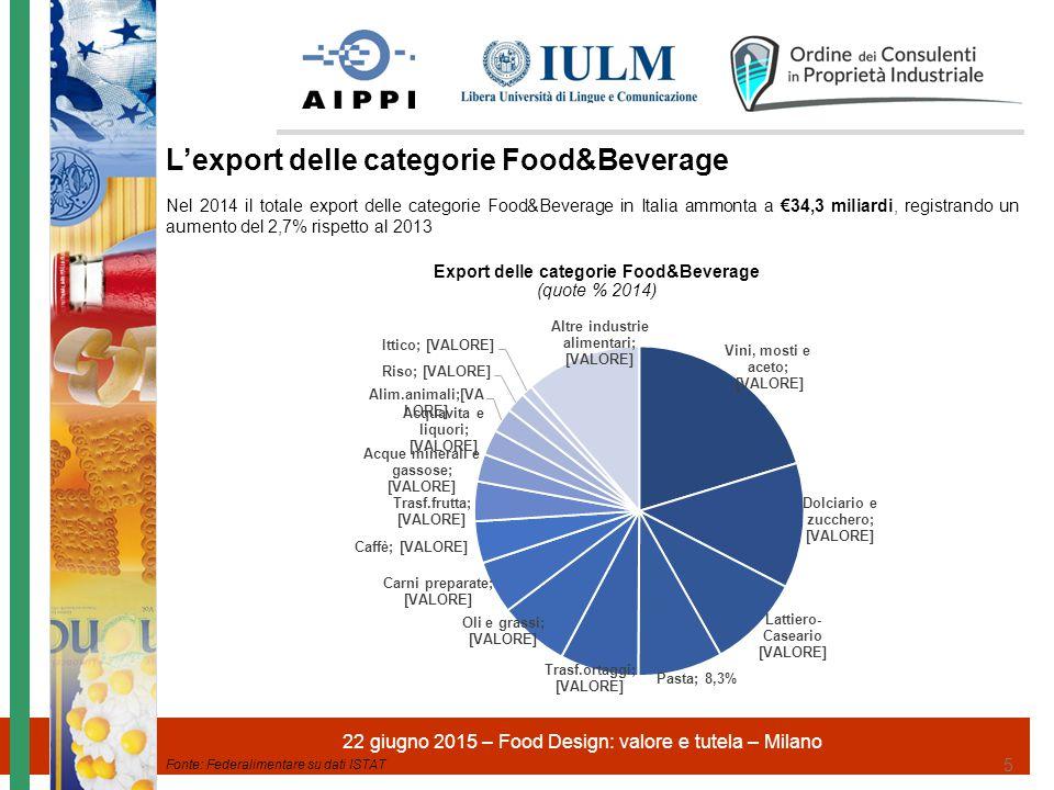 Export delle categorie Food&Beverage