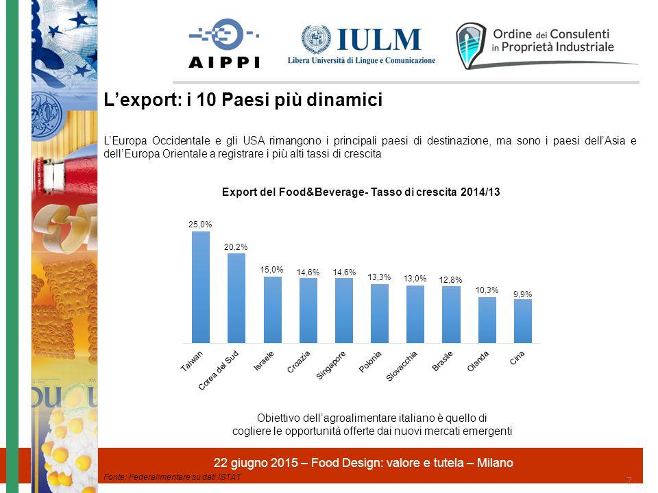 L'export: i 10 Paesi più dinamici