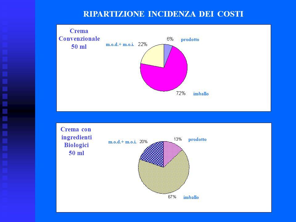 RIPARTIZIONE INCIDENZA DEI COSTI